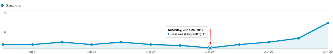 Zoom in Increase in Blog Traffic