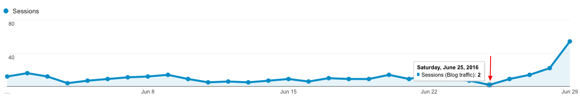 Zoom Out Increase in Blog Traffic